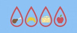 диета по группе крови 3 отрицательная